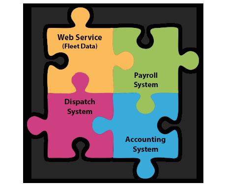 benefits of fleet management data integration With the benefits of a  party integration options this means the data  benefits of fleet management systems the myfleetapps team has.